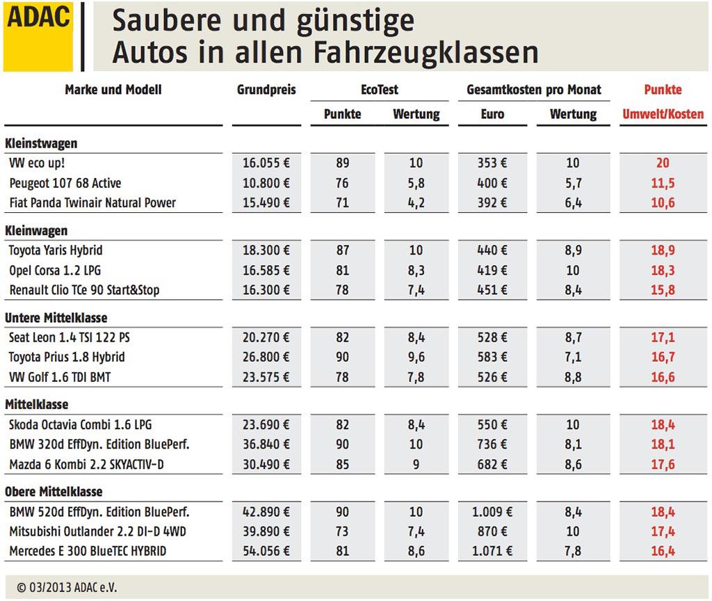 Adac Autokosten Umweltranking 2013 Veröffentlicht Ecomentode