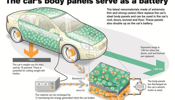 Vovlo Elektroauto Batterie Karosserie Technik