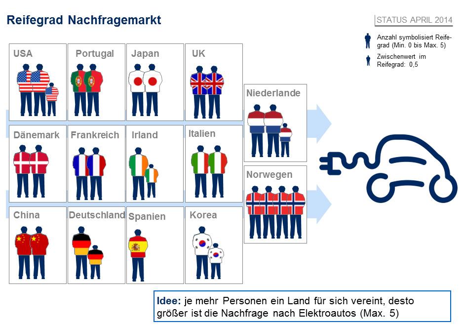 Trotz Absatzschwäche: Deutschland eine führende Elektroauto-Nation ...