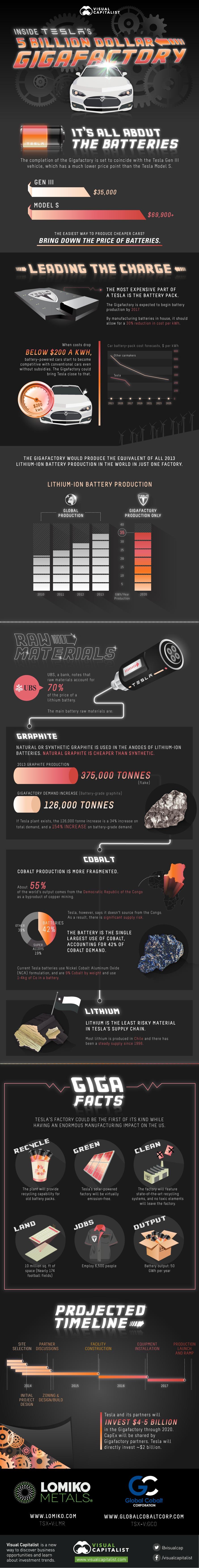 Gigafabrik-Infografik