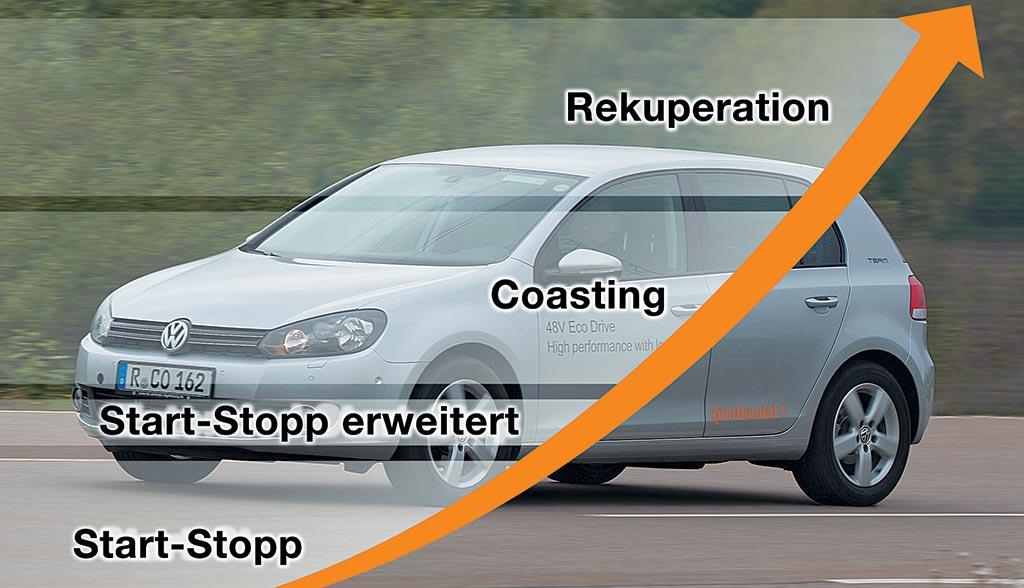 48 Volt Eco Drive Continental hybrid