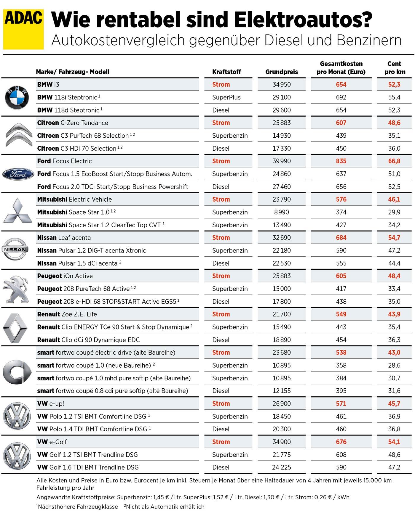 Elektroautokosten-Benzin
