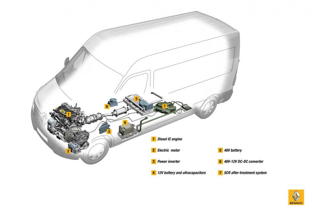 Renault Diesel-Elektro-Transporter