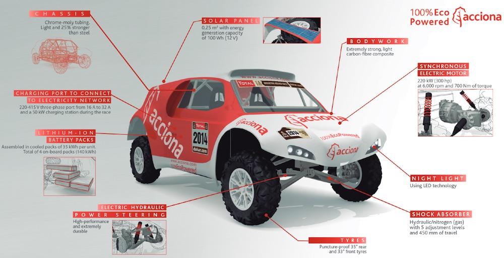 ACCIONA-elektroauto-rallye-dakar