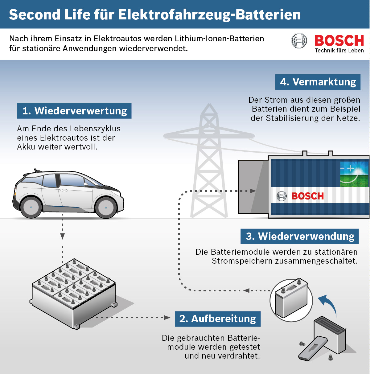 Second-Life-Batteries