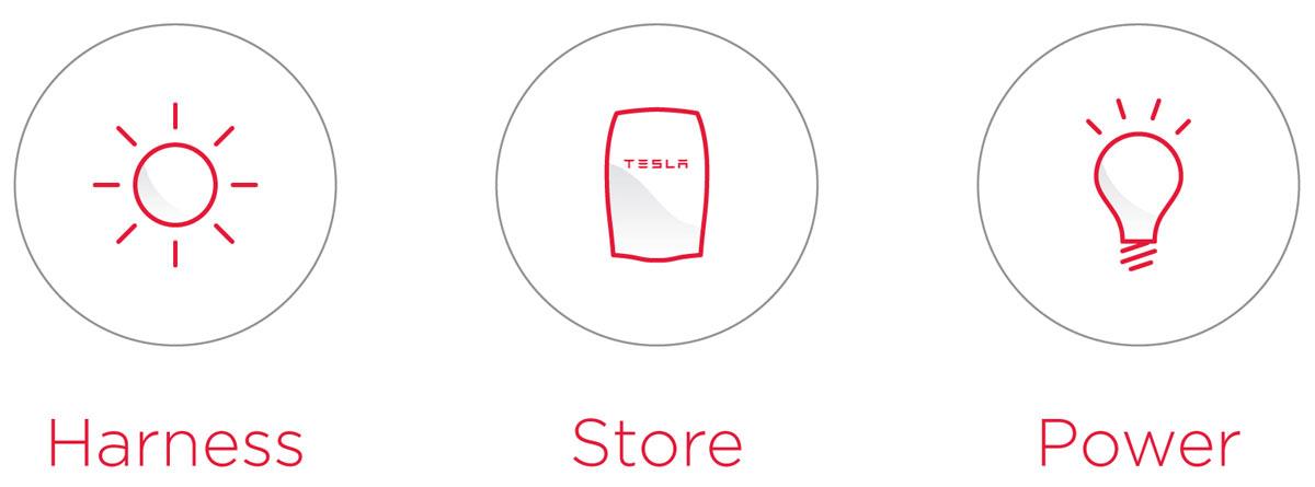 Tesla PowerWall Batterie-Speicher Funktion