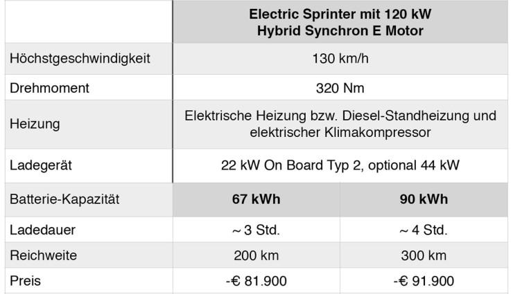Kreisel-Electric-Sprinter-technische-Daten