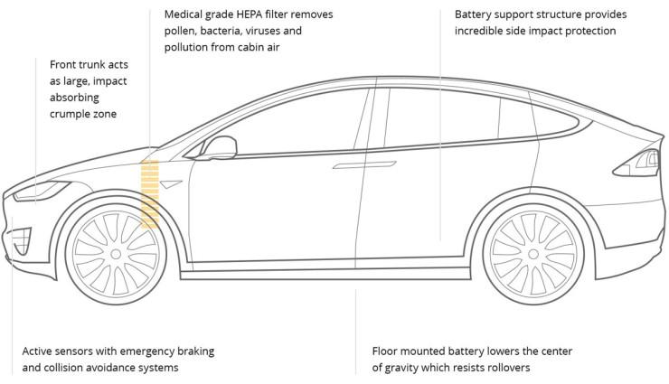 Tesla-Model-X-Sicherheit