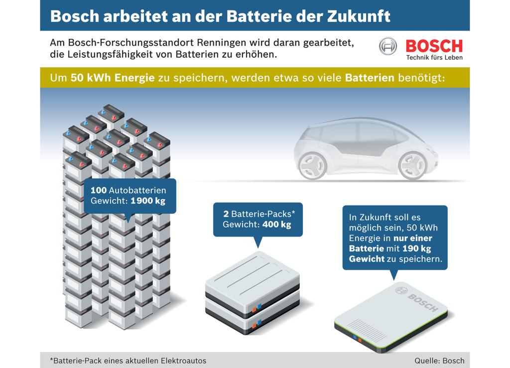 Bosch-Elektroauto-Batterie-der-Zukunft