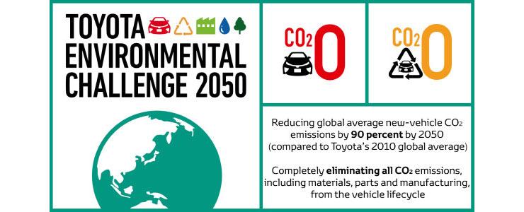 Toyota-Nachhaltigkeits-Ziele-20503