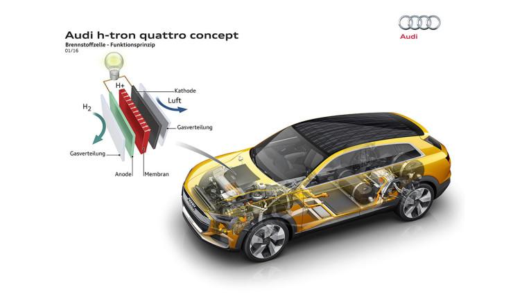 Audi-Wasserstoff-Elektroauto-h-tron-quattro-concept-19