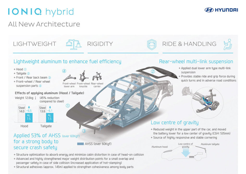Hyundai-Ioniq-Technik