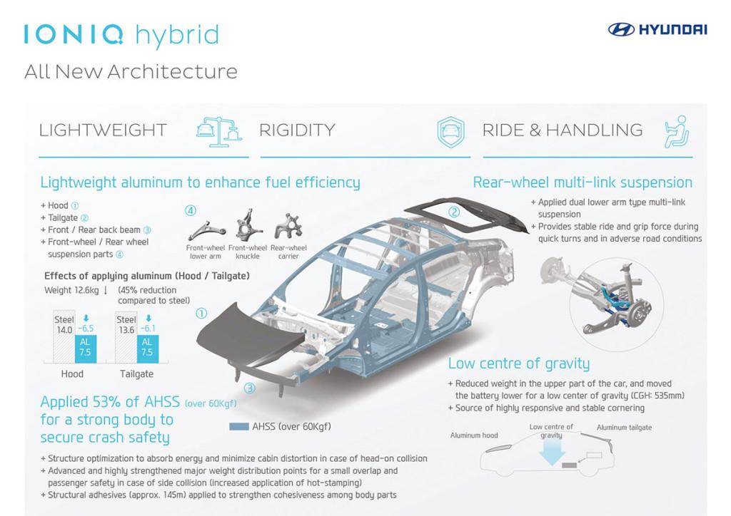 Hyundai Ioniq Technik