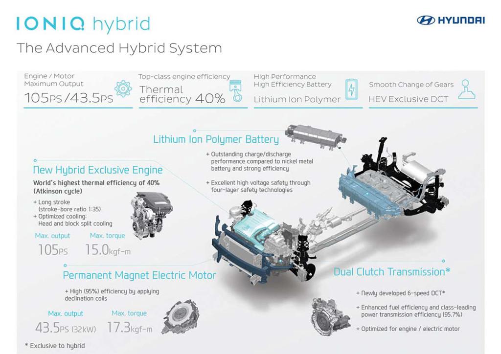 Hyundai-Ioniq-Technische-Daten
