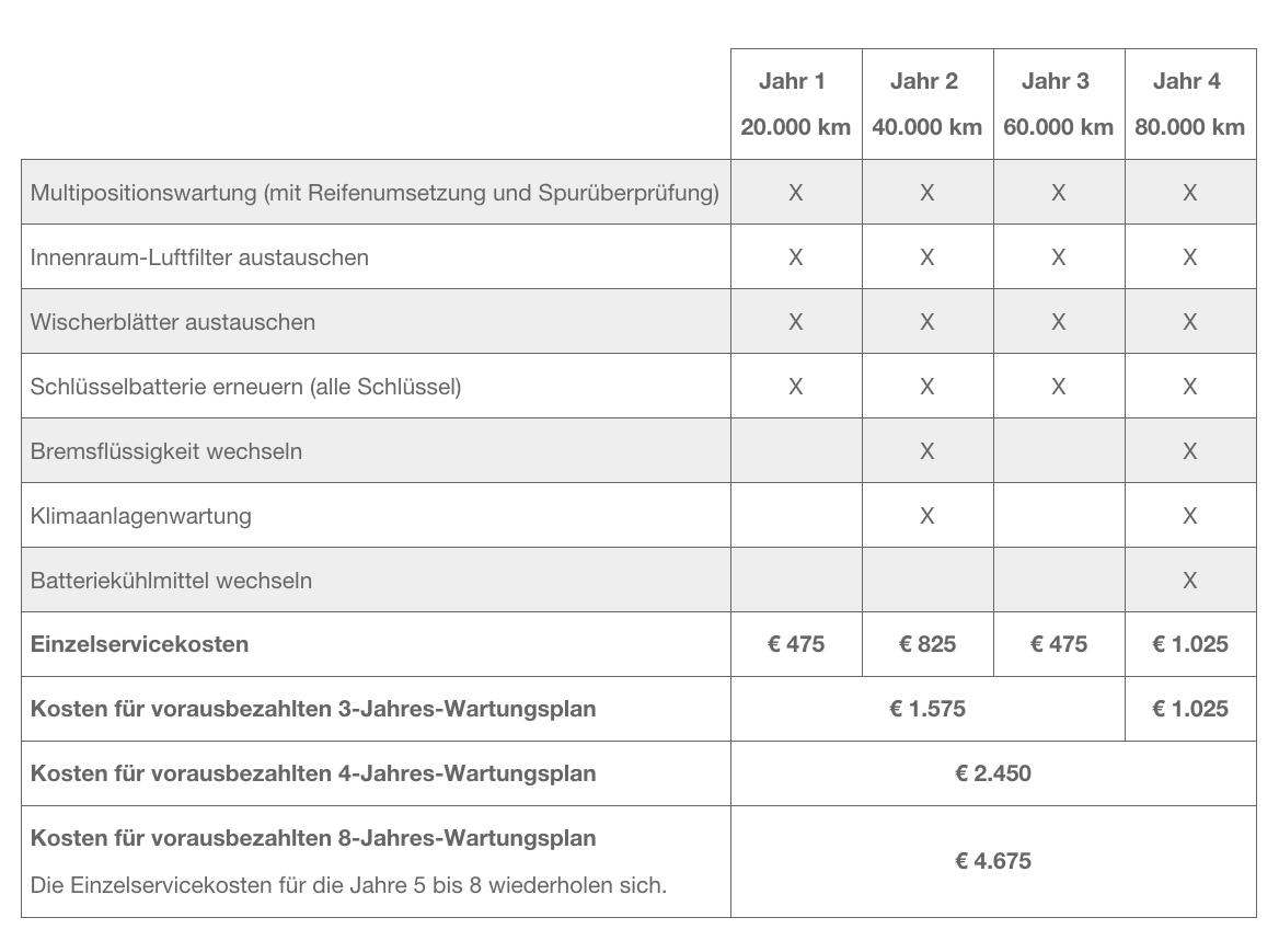 Tesla aktualisiert Service-Pläne - ecomento.de