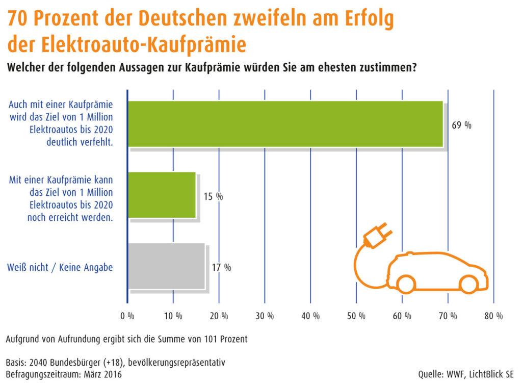 Elektroauto-Foerderung-Umfrage