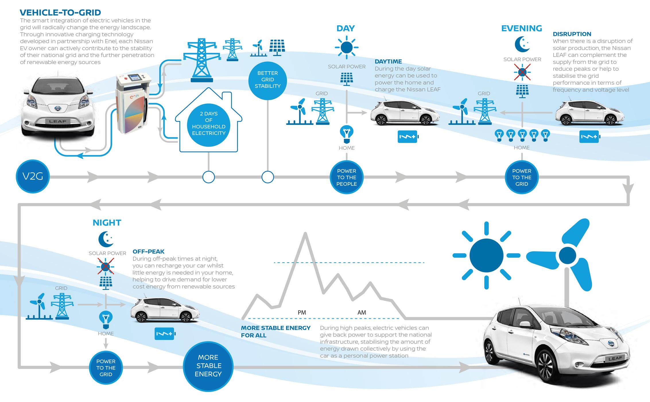 Vehicle-to-Grid einfach erklärt (Video) - ecomento.de