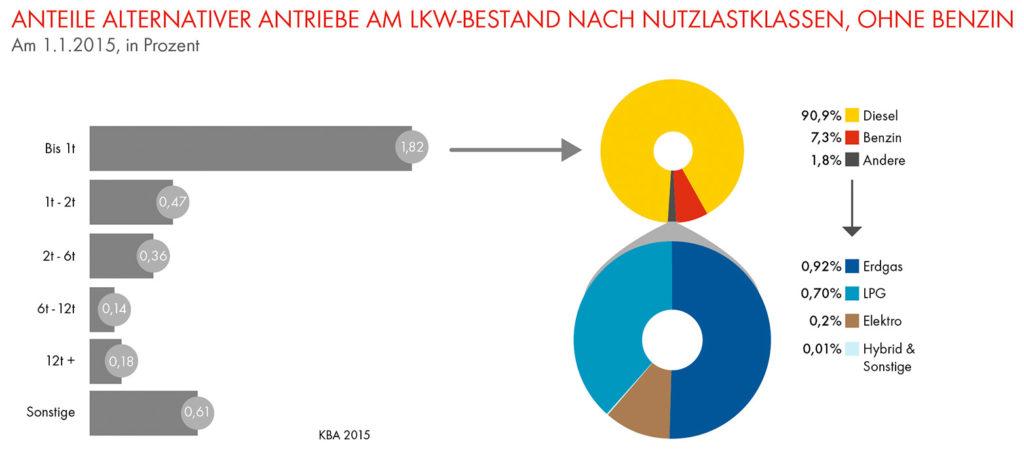 Alternative-Antriebe-Lkw-Studie–3