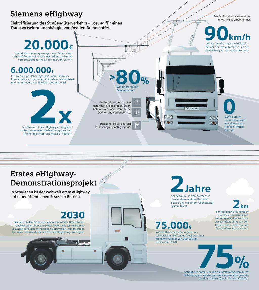 Elektro-Lkw-Highway-Siemens-Infografik