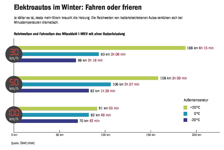 elektroauto-winter-reichweite