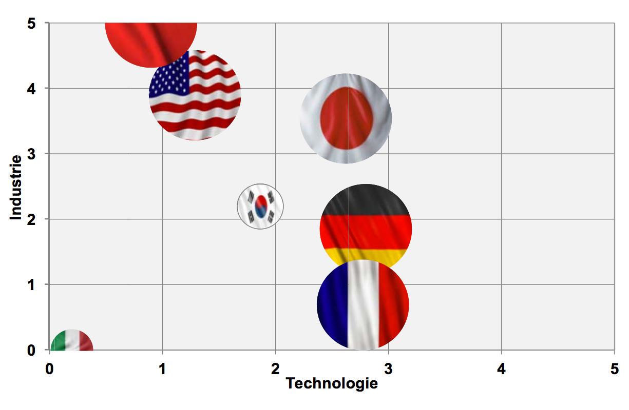 Index-Elektromobilitaet-2017—Deutschland-bei-Technologie-fuehrend