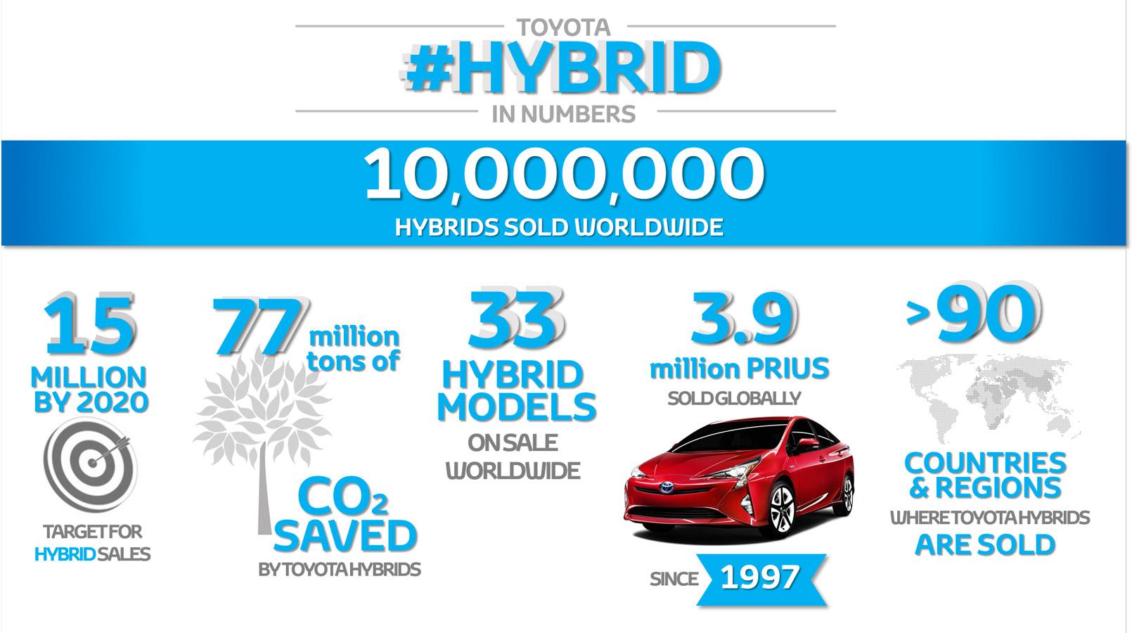 Toyota-Hybridautos-10-Millionen-2017