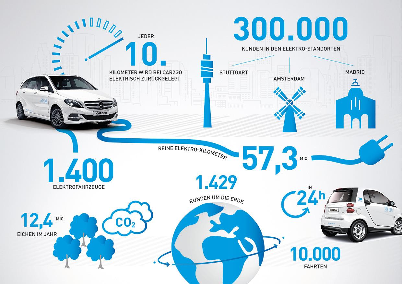 car2go: Jeder 10. Kilometer mit dem Elektroauto - ecomento.de