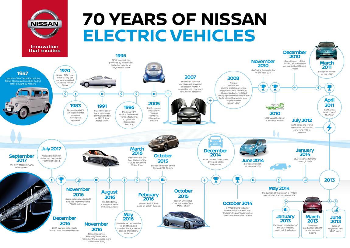 Nissan-Elektroauto-Geschichte-Historie