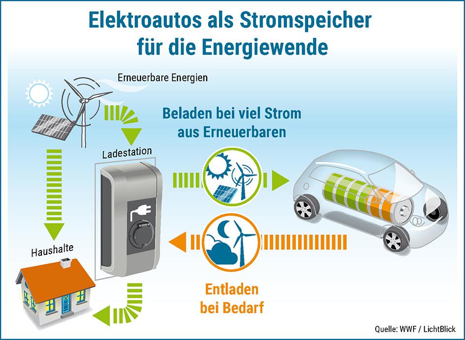 Elektroauto-als-Stromspeicher-Energiewende