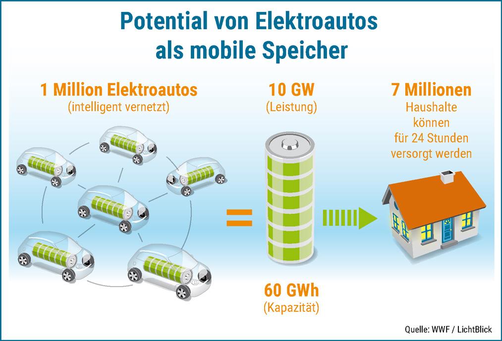 Elektroauto-als-mobiler-Speicher