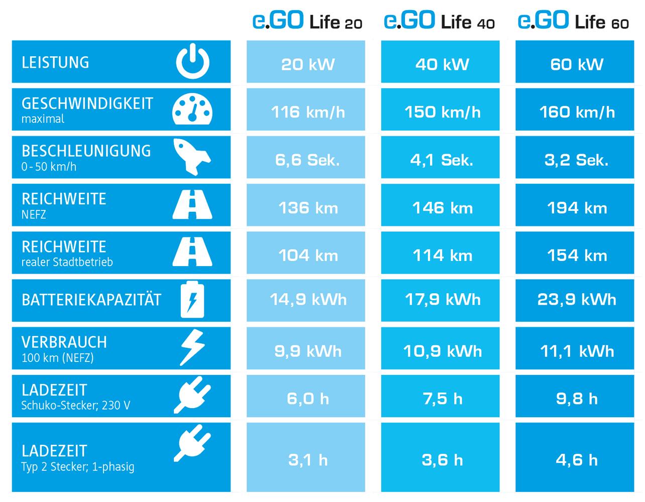 e.GO-Life-Elektroauto-technische-Daten
