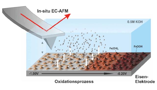 """Eisen-Luft-Batterien mit """"deutlich höherer"""" Energiedichte als Lithium-Ionen-Akkus"""