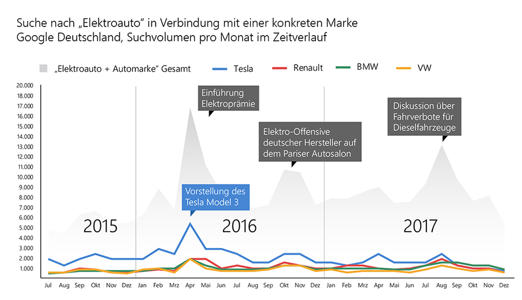 Elektroauto-Suchvolumen-2015-2017