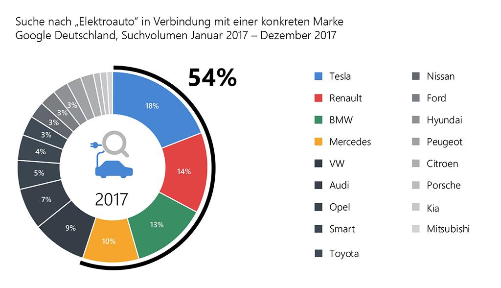 Elektroauto-Suchvolumen-2017
