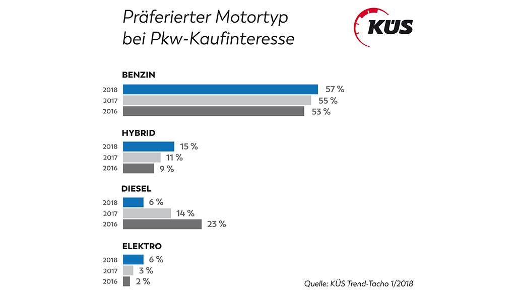 Elektroauto-Kaufinteresse-Umfrage-2018-KueS-2