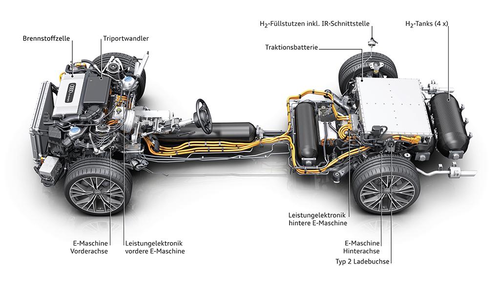 Audi-Wasserstoff-Elektroauto-Technik