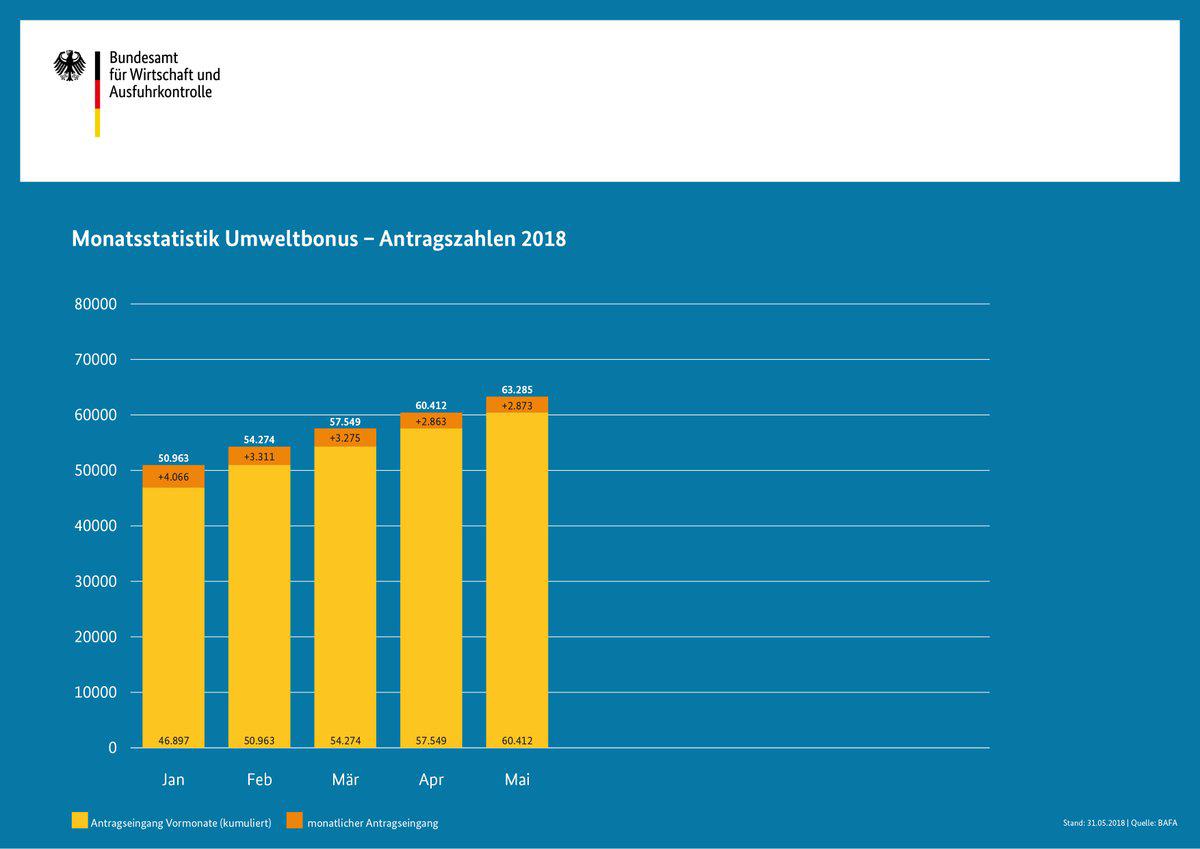 Elektroauto-Umweltbonus-Bafa-Juni-2018-Chart