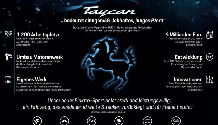 Porsche-Taycan-Antrieb