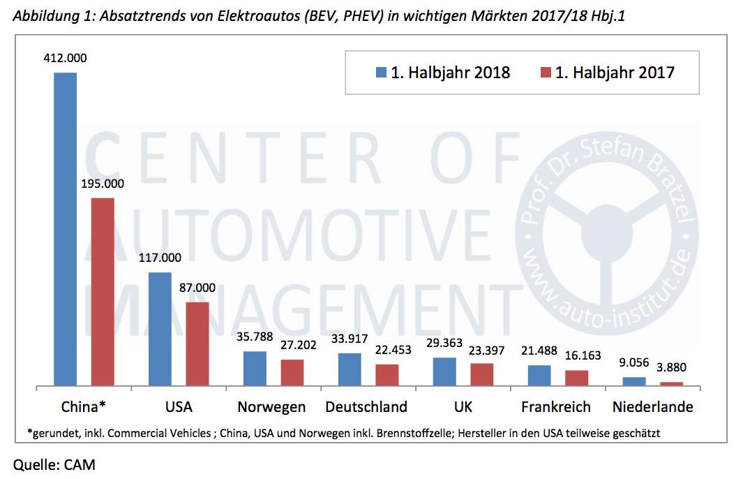 Absatztrends-von-Elektroautos-BEV-PHEV-in-wichtigen-Maerkten-2017-2018-Halbjahr-1
