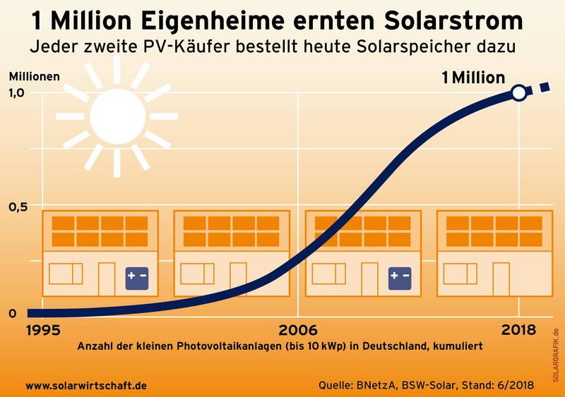 Elektroauto Solar