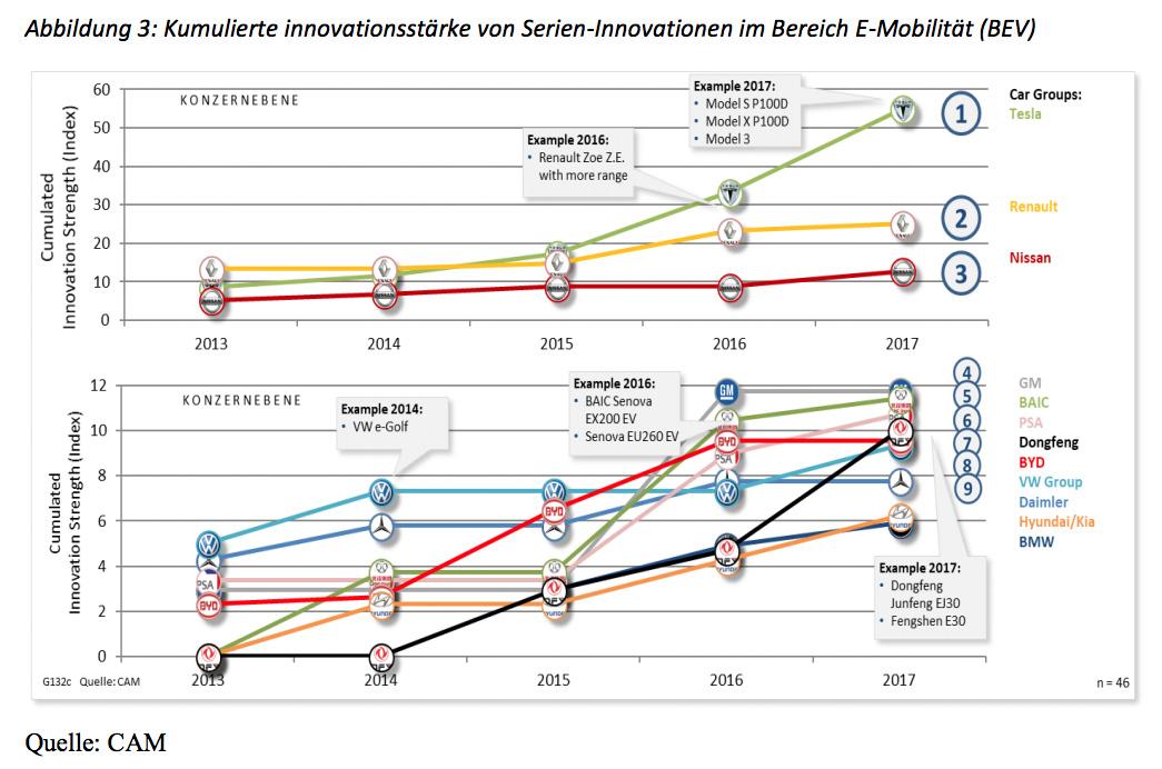 Kumulierte-Innovationsstaerke-von-Serien-Innovationen-im-Bereich-E-Mobilitaet-BEV