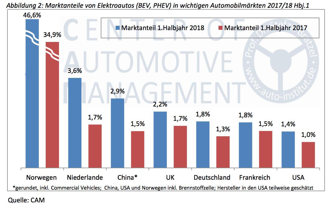 Marktanteile-von-Elektroautos-BEV-PHEV-in-wichtigen-Automobilmaerkten-2017-2018