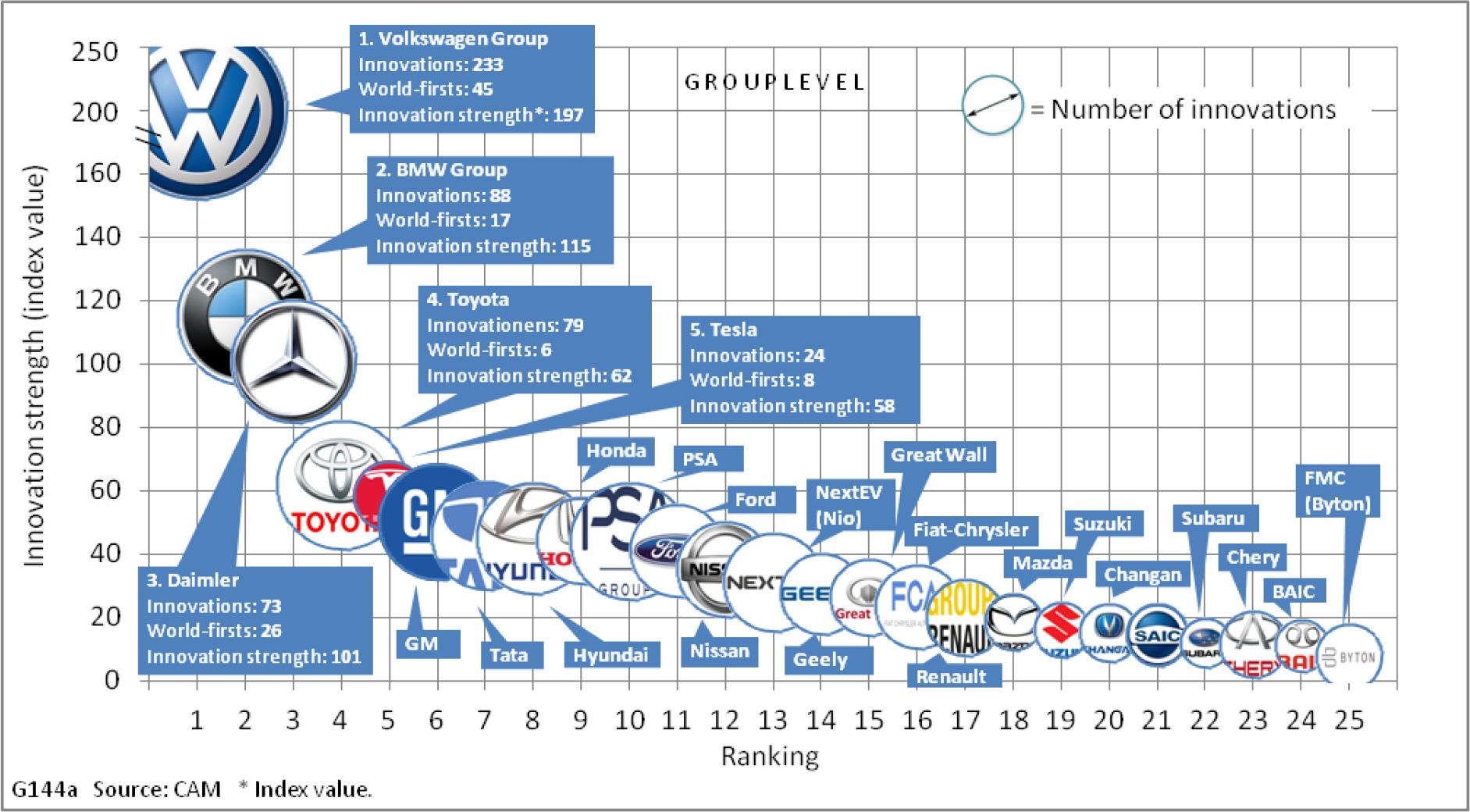 CAM-Innovations-Studie-2018-Elektroautos