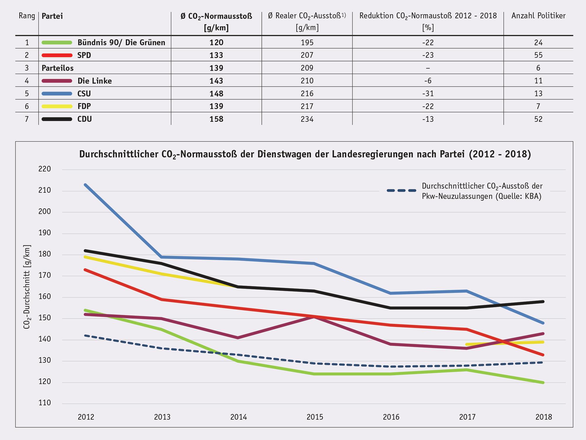 Dienstwagen-der-Landesregierungen-im-Parteienvergleich-2018