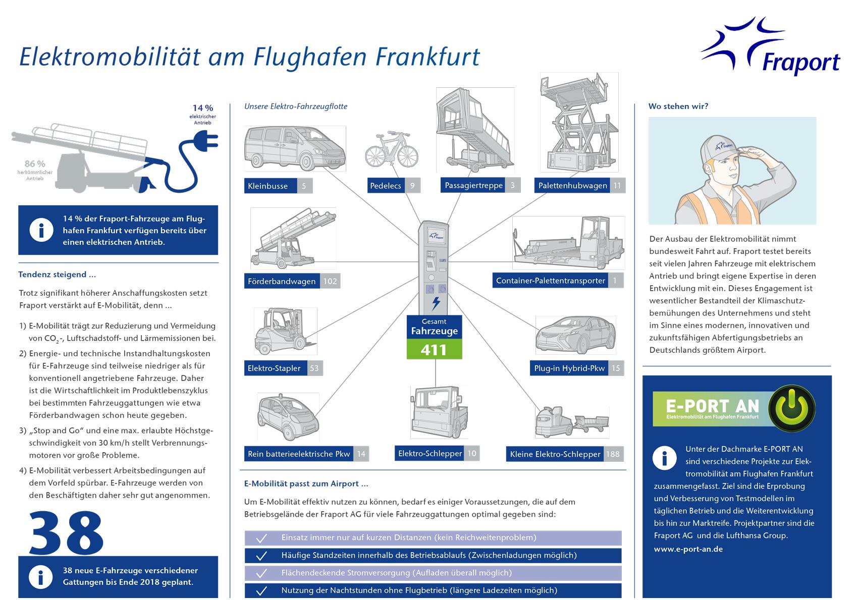 E-Mobilitaet-Flughafen-Frankfurt