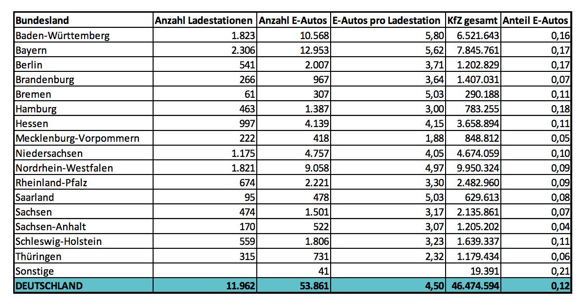Elektroauto-Ladestationen-Deutschland-2018