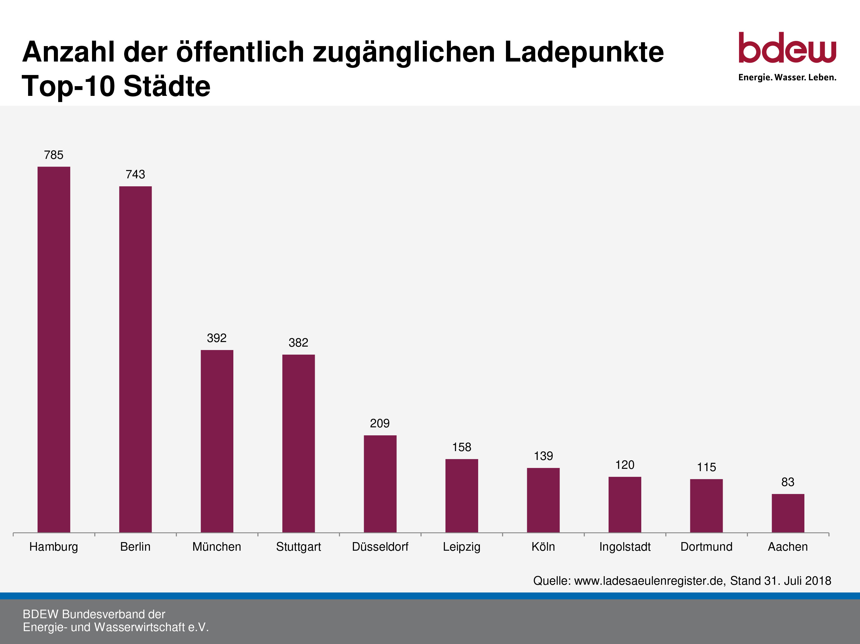 Oeffentliche-Elektroauto-Ladepunkte-Deutschland