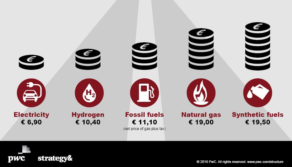 Elektroauto-Kraftstoffkosten-Studie