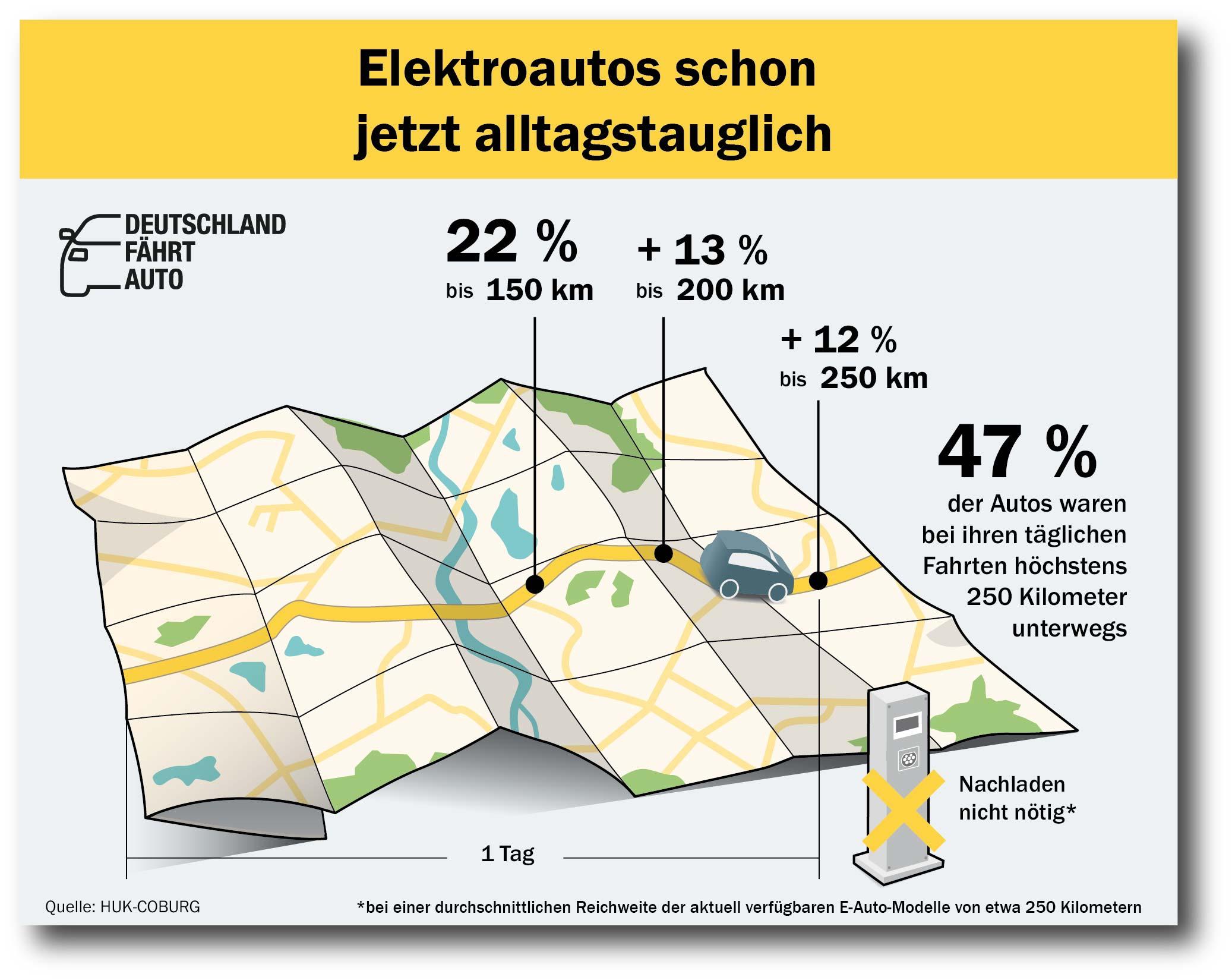 Elektroauto-Reichweite HUK Coburg