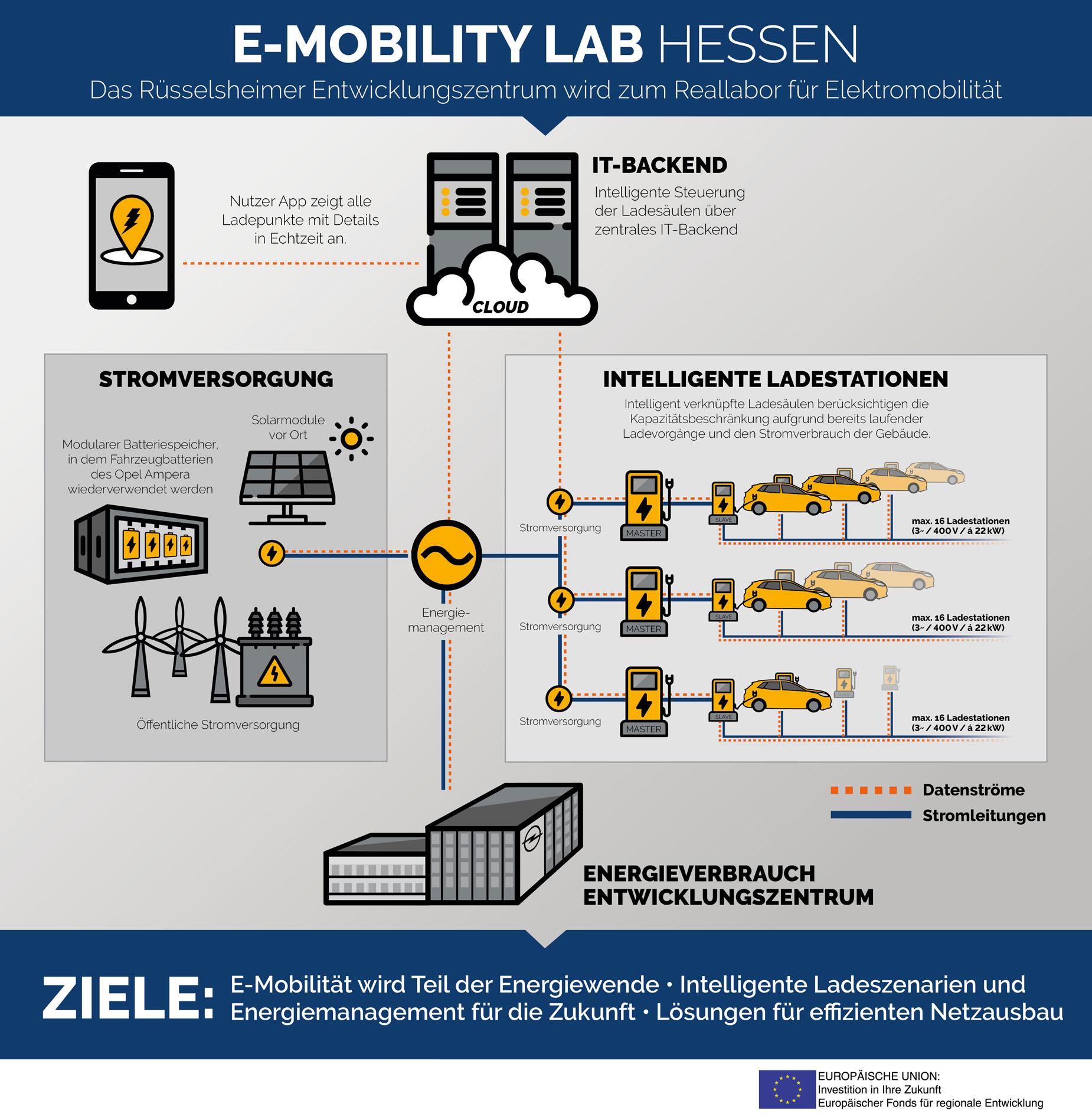 E-Mobility-LAB-Hessen